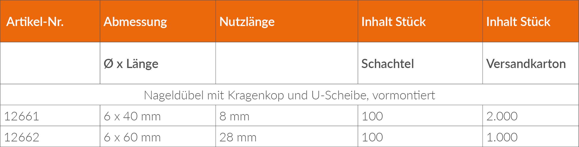 Lattungs-Nageldübel_mitU-Scheibe_Lieferprogramm