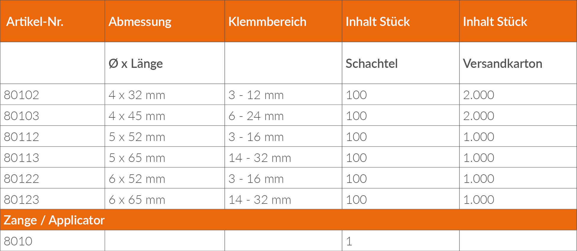 Metall-Hohlraumdübel_Lieferprogramm