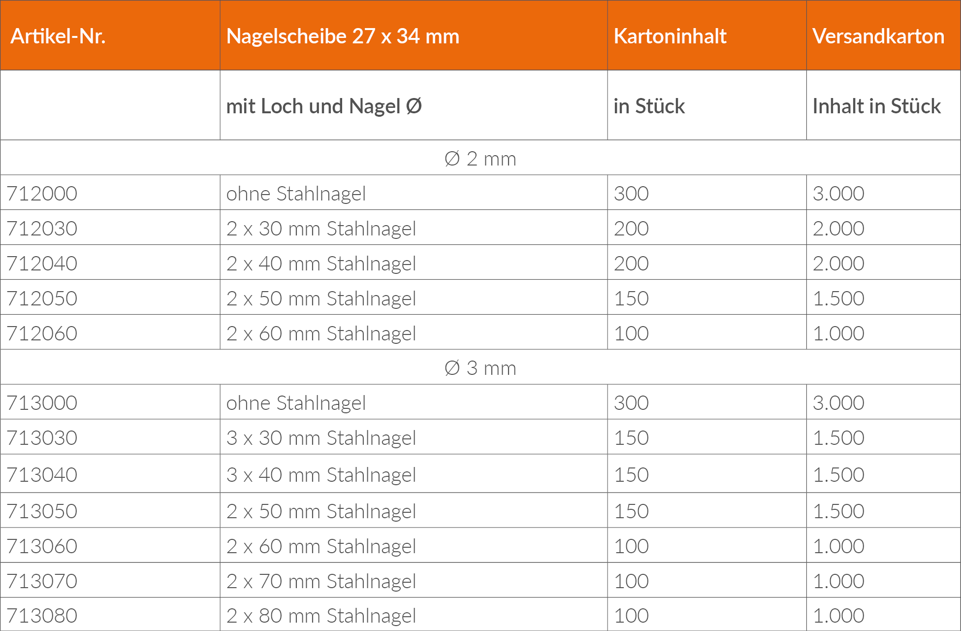 Nagelscheibe_Lieferprogramm