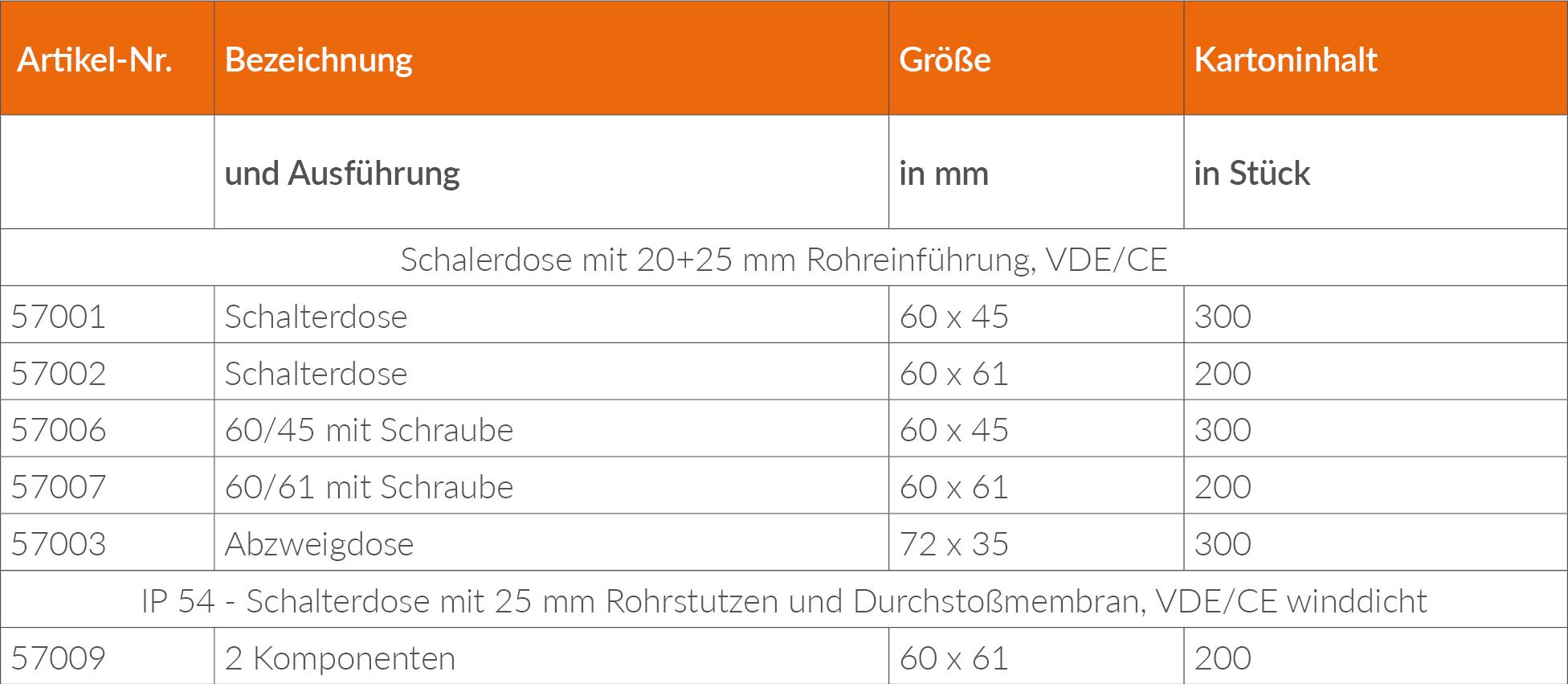 Schalterdosen_Lieferprogramm